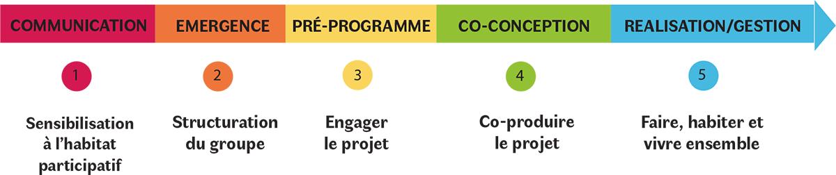 les 5 étapes de projet d'habitat participatif